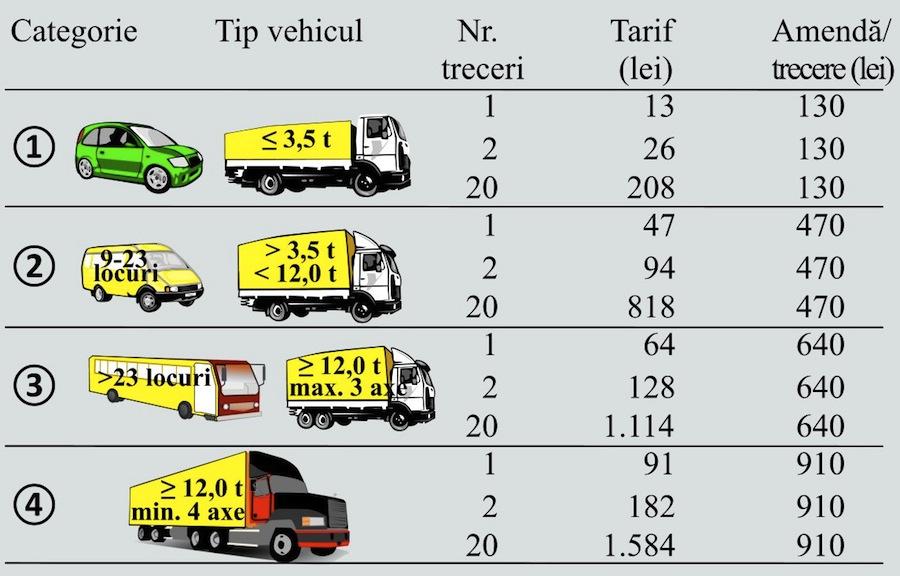 Categorii tarifare taxa pod Fetesti