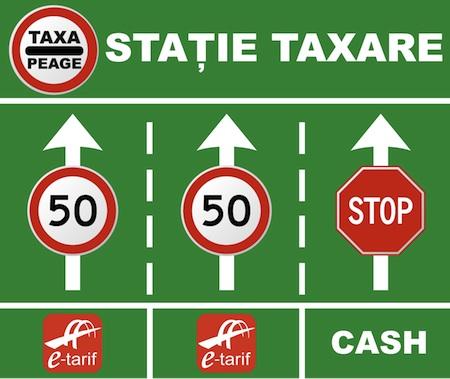 Statie Taxare Pod Fetesti